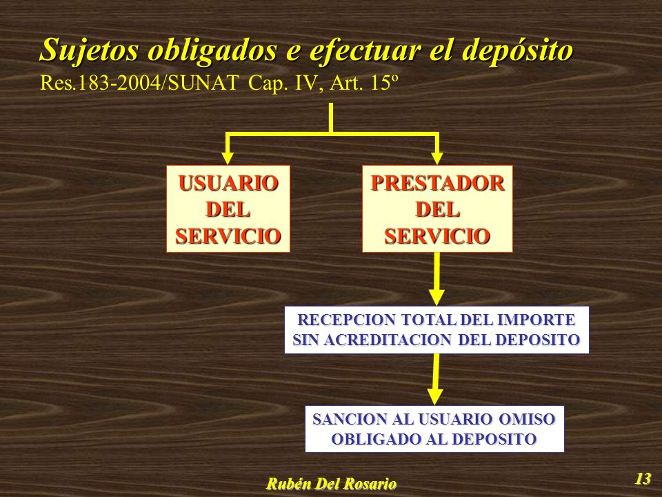 Sujetos obligados e efectuar el depósito Res. 183-2004/SUNAT Cap