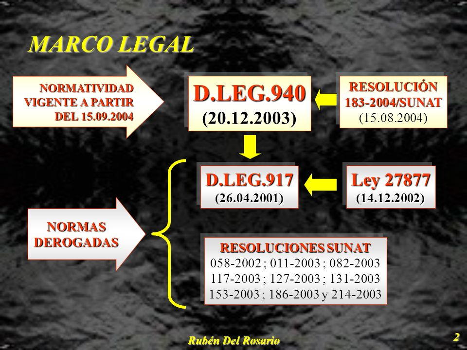 MARCO LEGAL D.LEG.940 (20.12.2003) D.LEG.917 Ley 27877 RESOLUCIÓN