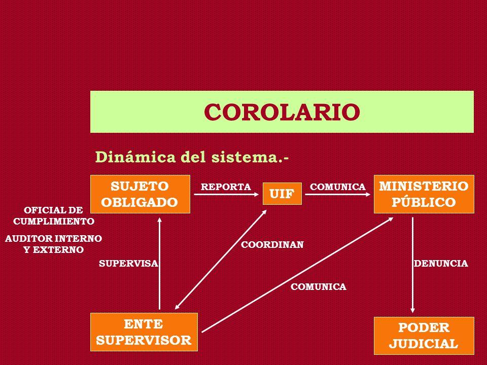 OFICIAL DE CUMPLIMIENTO AUDITOR INTERNO Y EXTERNO