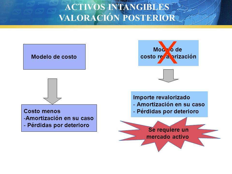 X ACTIVOS INTANGIBLES VALORACIÓN POSTERIOR Modelo de