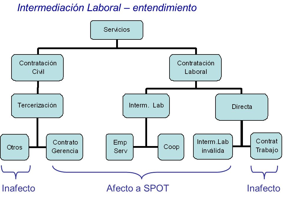Intermediación Laboral – entendimiento