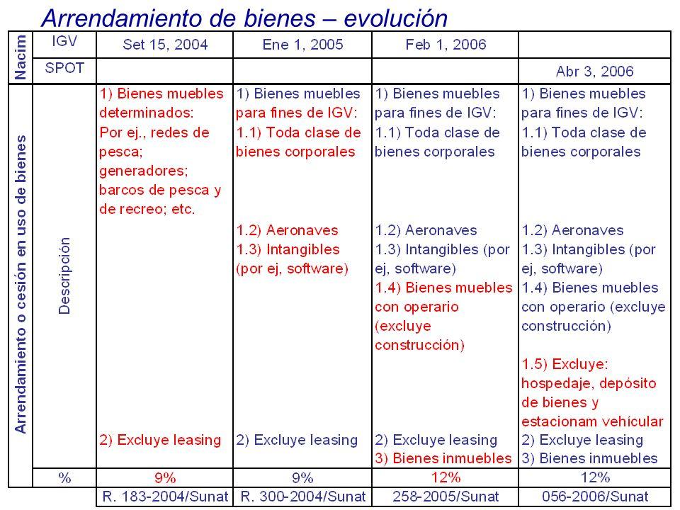 Arrendamiento de bienes – evolución