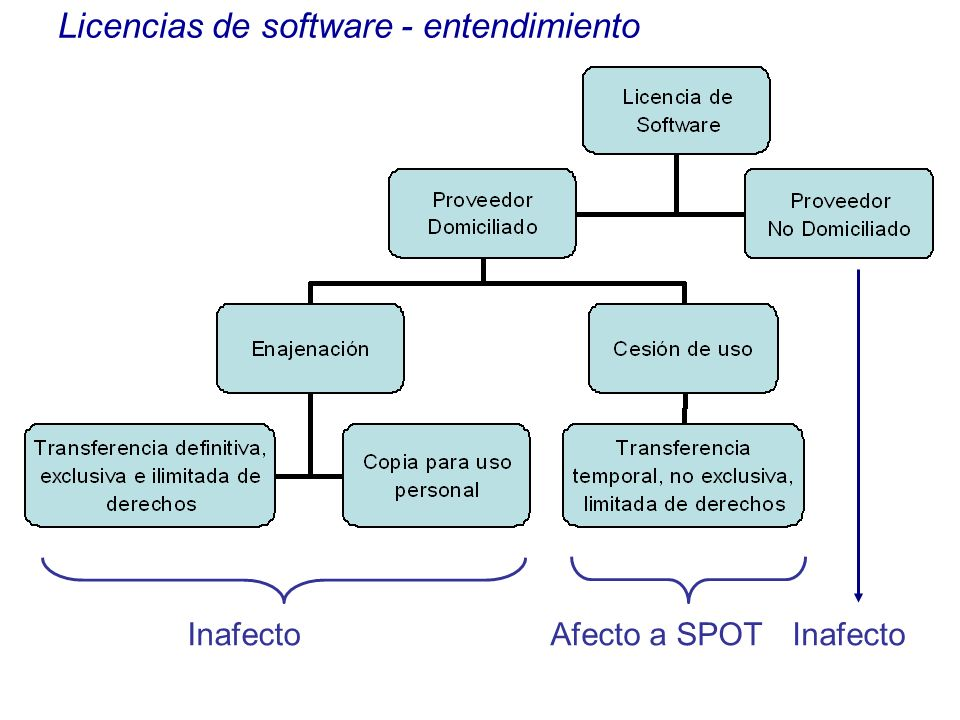 Licencias de software - entendimiento
