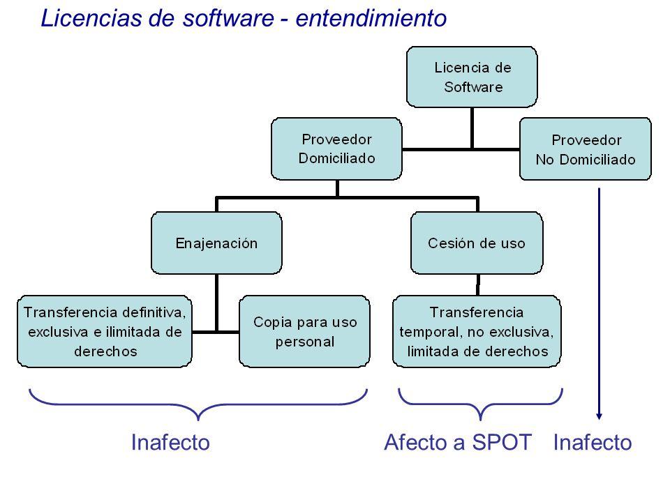 Licencias de software - entendimiento