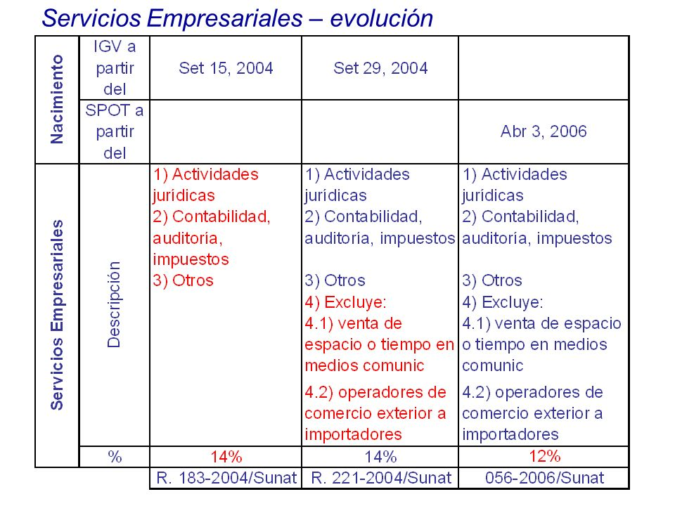 Servicios Empresariales – evolución