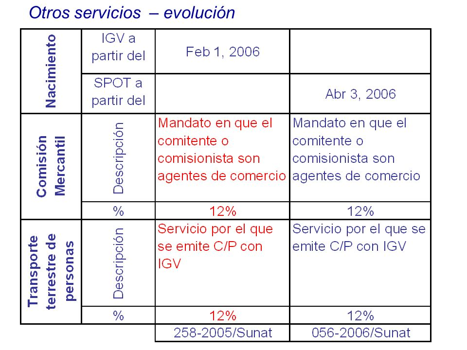 Otros servicios – evolución