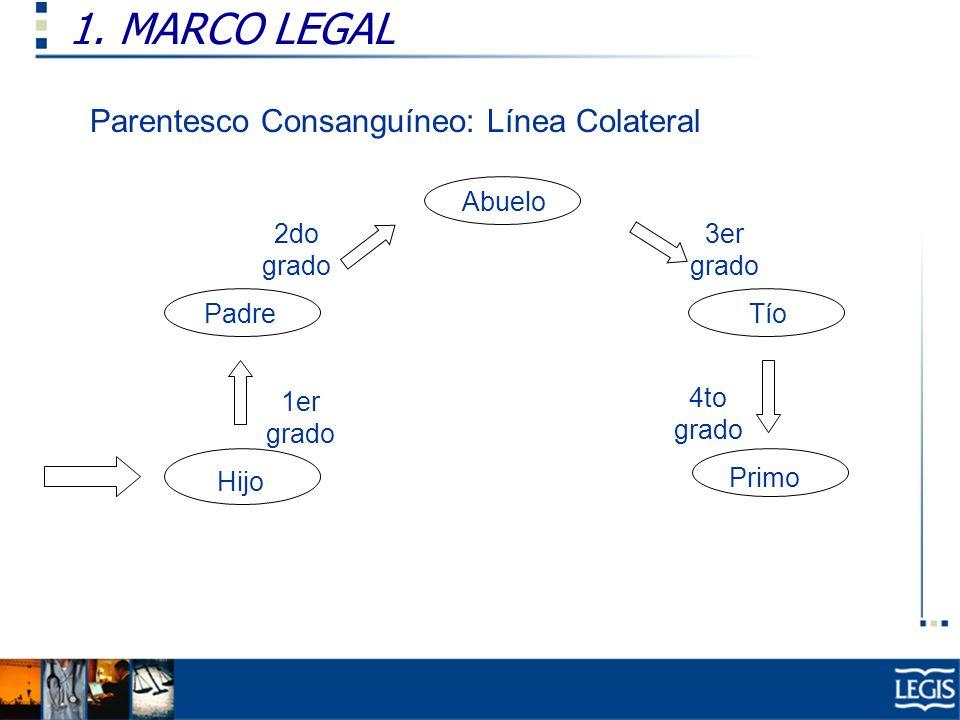 1. MARCO LEGAL Parentesco Consanguíneo: Línea Colateral Abuelo