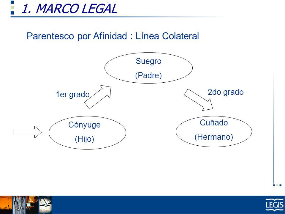 1. MARCO LEGAL Parentesco por Afinidad : Línea Colateral Suegro