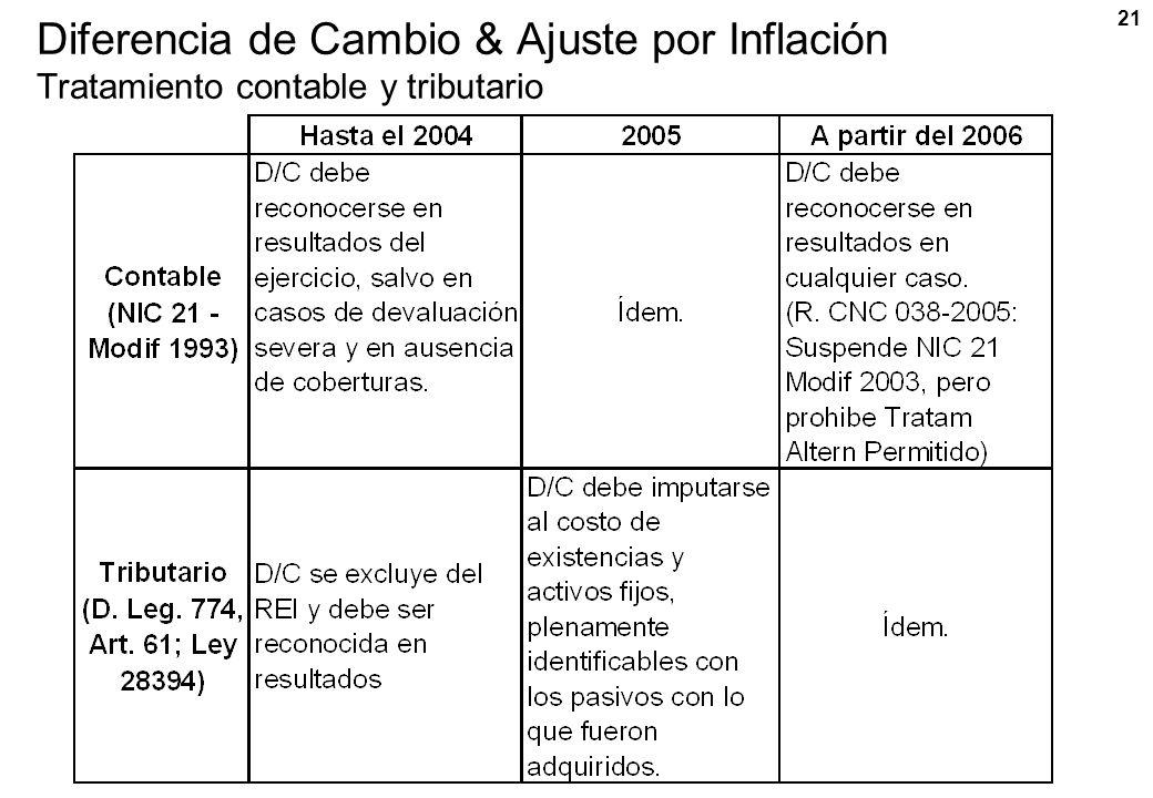 Diferencia de Cambio & Ajuste por Inflación Tratamiento contable y tributario