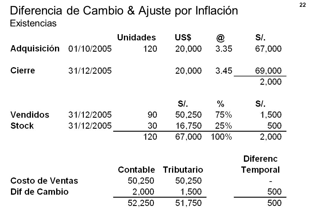 Diferencia de Cambio & Ajuste por Inflación Existencias