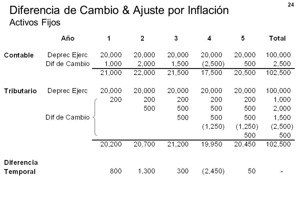 Diferencia de Cambio & Ajuste por Inflación Activos Fijos