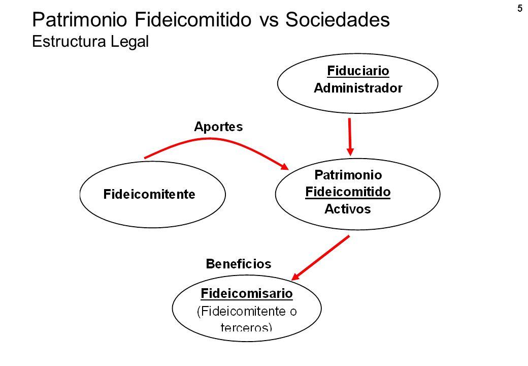 Patrimonio Fideicomitido vs Sociedades Estructura Legal