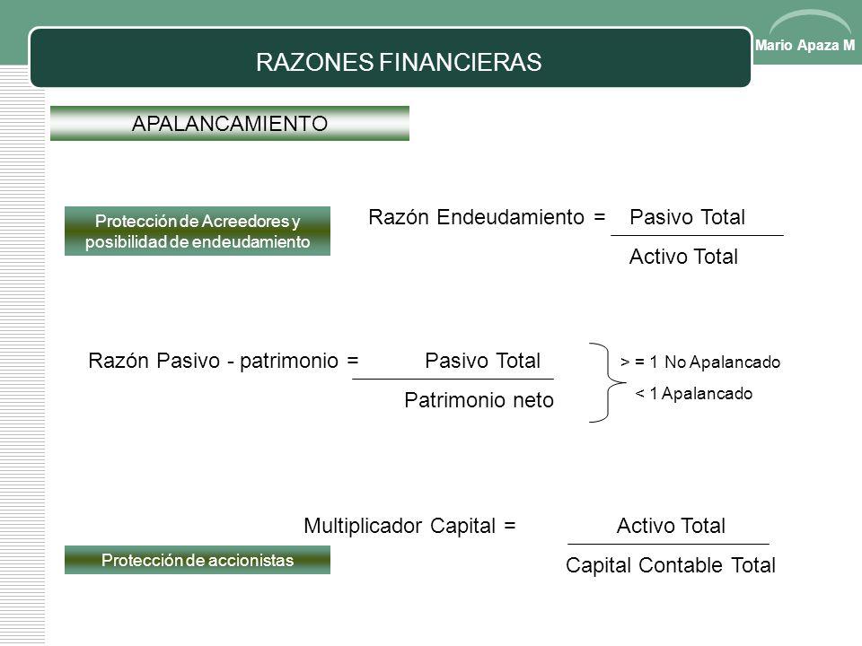 RAZONES FINANCIERAS APALANCAMIENTO Razón Endeudamiento = Pasivo Total