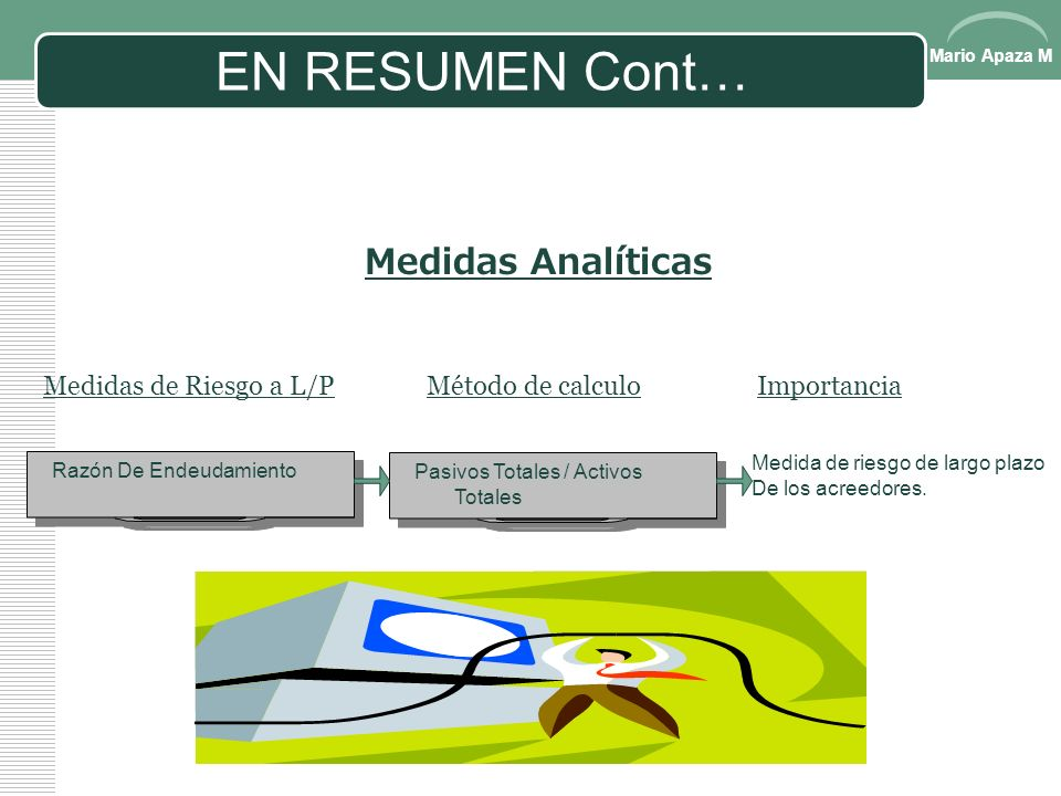 EN RESUMEN Cont… Medidas Analíticas Medidas de Riesgo a L/P