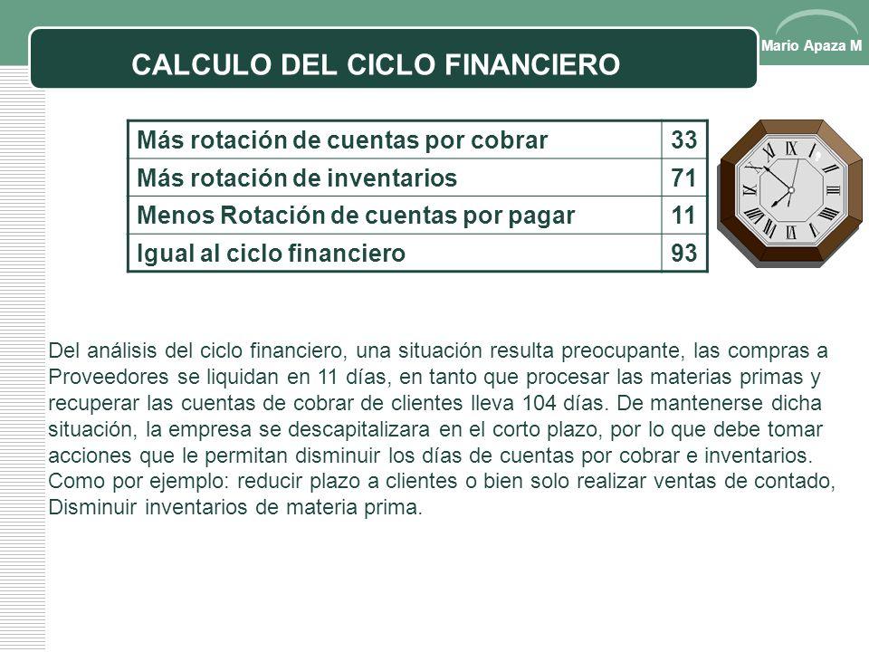 CALCULO DEL CICLO FINANCIERO