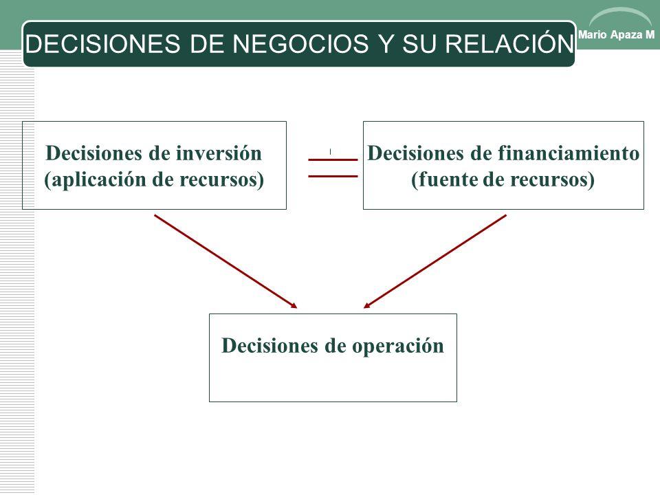 DECISIONES DE NEGOCIOS Y SU RELACIÓN