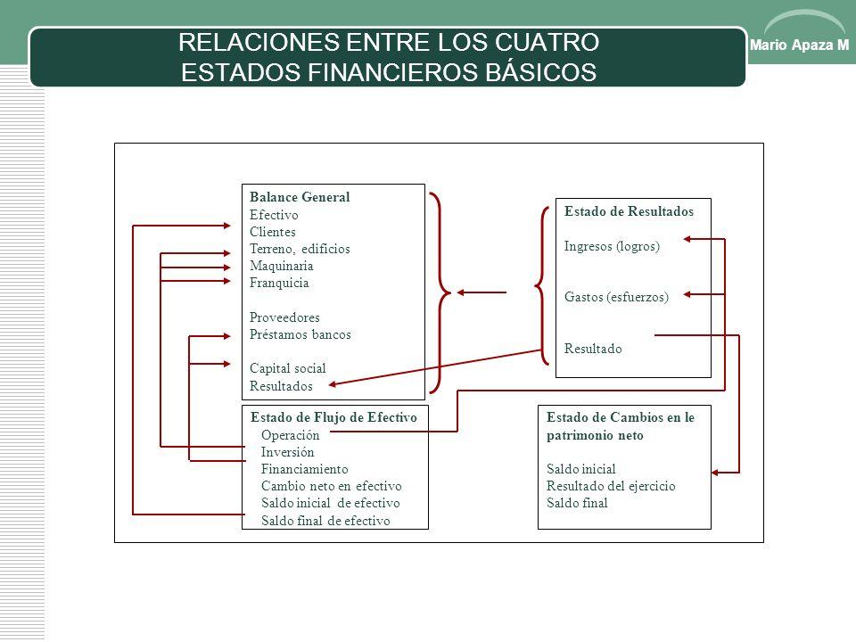 RELACIONES ENTRE LOS CUATRO ESTADOS FINANCIEROS BÁSICOS