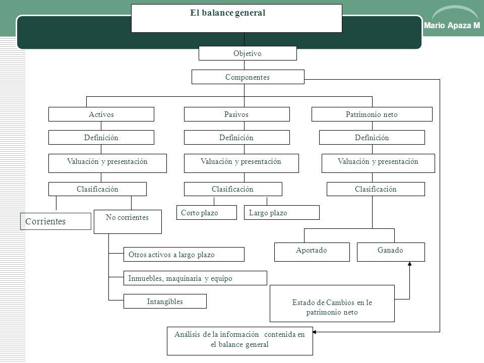 El balance general Corrientes Objetivo Ganado Componentes Activos