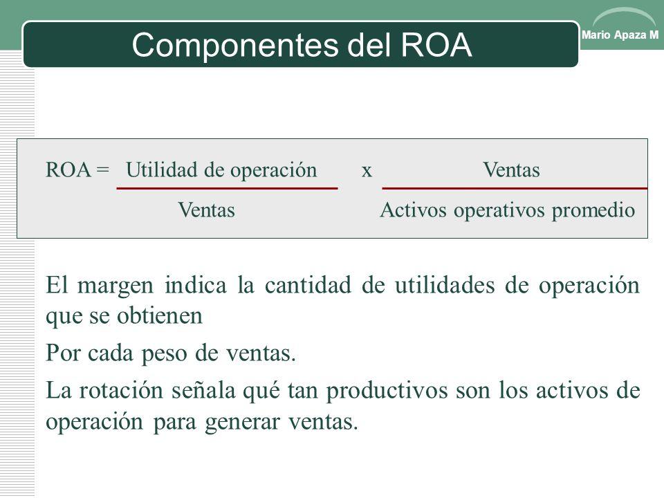 Componentes del ROA ROA = Utilidad de operación x Ventas. Ventas Activos operativos promedio.