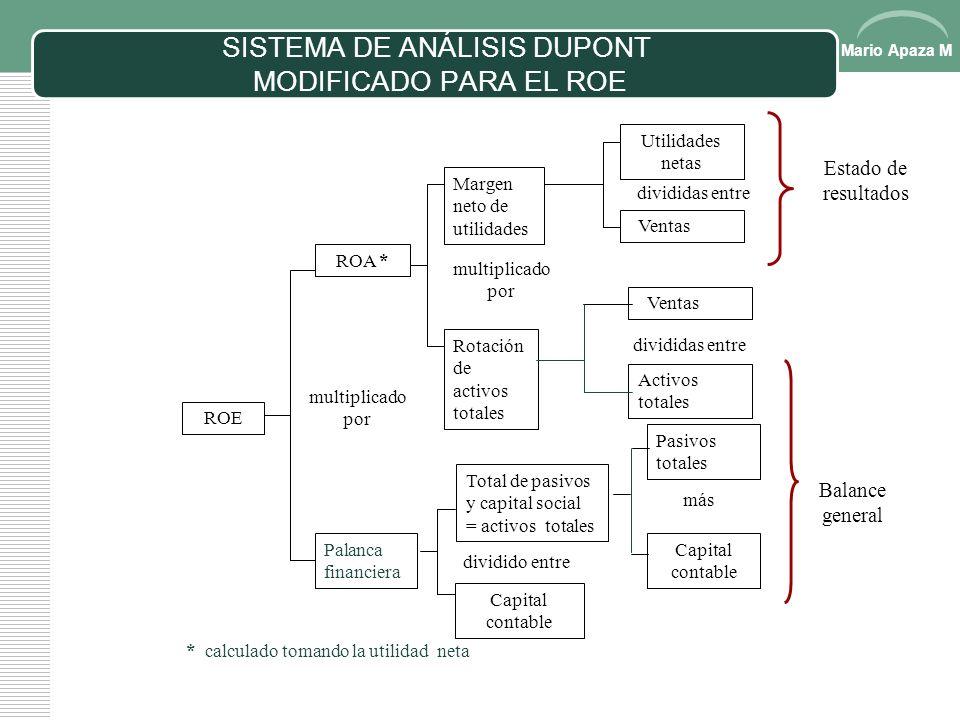 SISTEMA DE ANÁLISIS DUPONT MODIFICADO PARA EL ROE