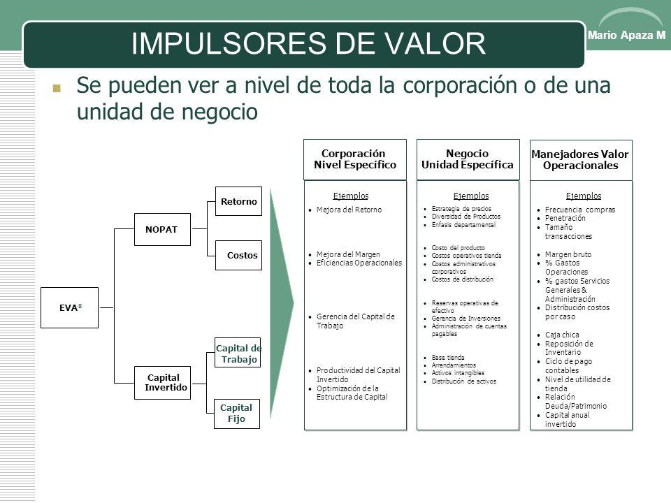 IMPULSORES DE VALOR Se pueden ver a nivel de toda la corporación o de una unidad de negocio. Corporación.