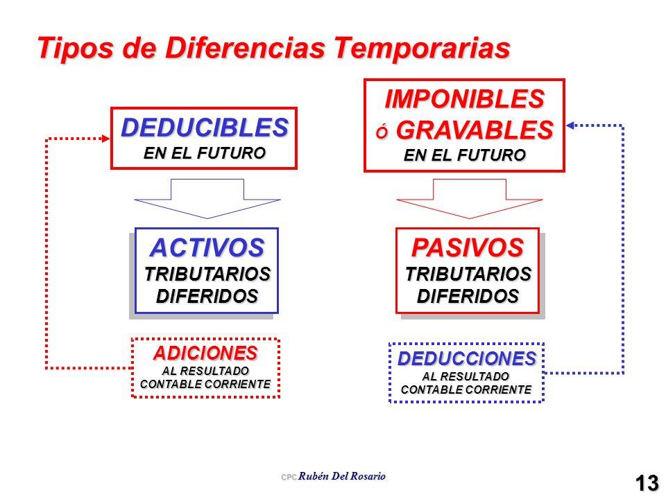 Tipos de Diferencias Temporarias