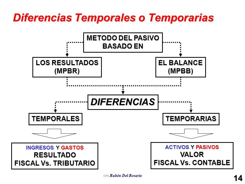 Diferencias Temporales o Temporarias