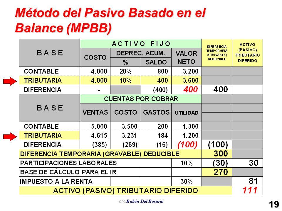 Método del Pasivo Basado en el Balance (MPBB)