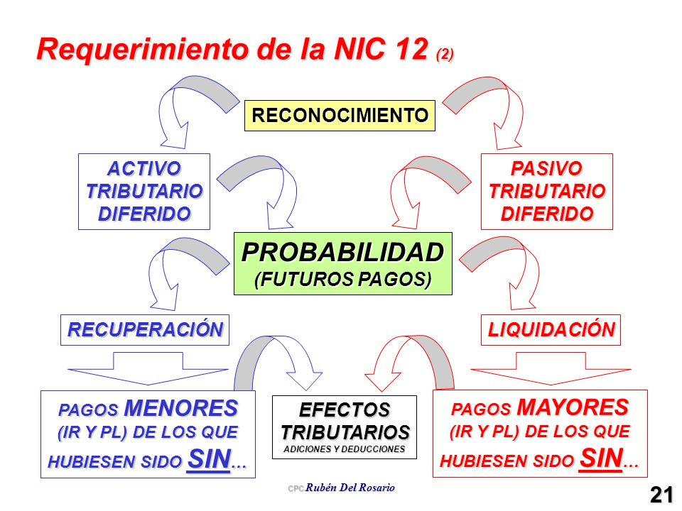 Requerimiento de la NIC 12 (2)