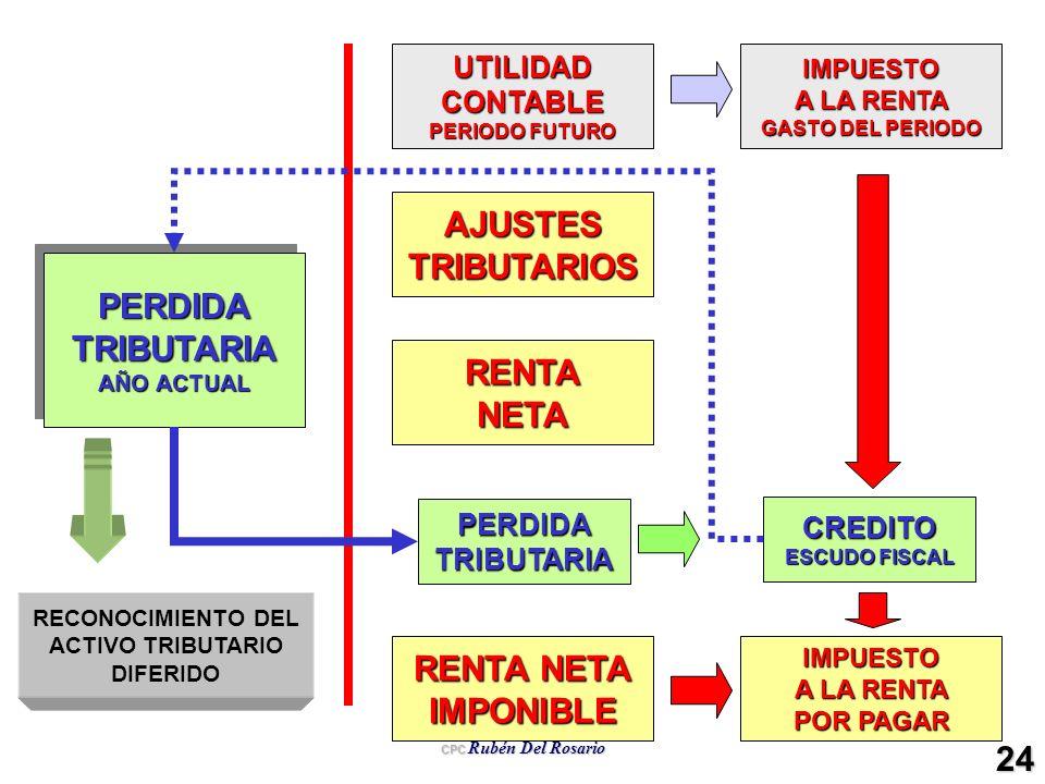 AJUSTES TRIBUTARIOS PERDIDA TRIBUTARIA RENTA NETA RENTA NETA IMPONIBLE