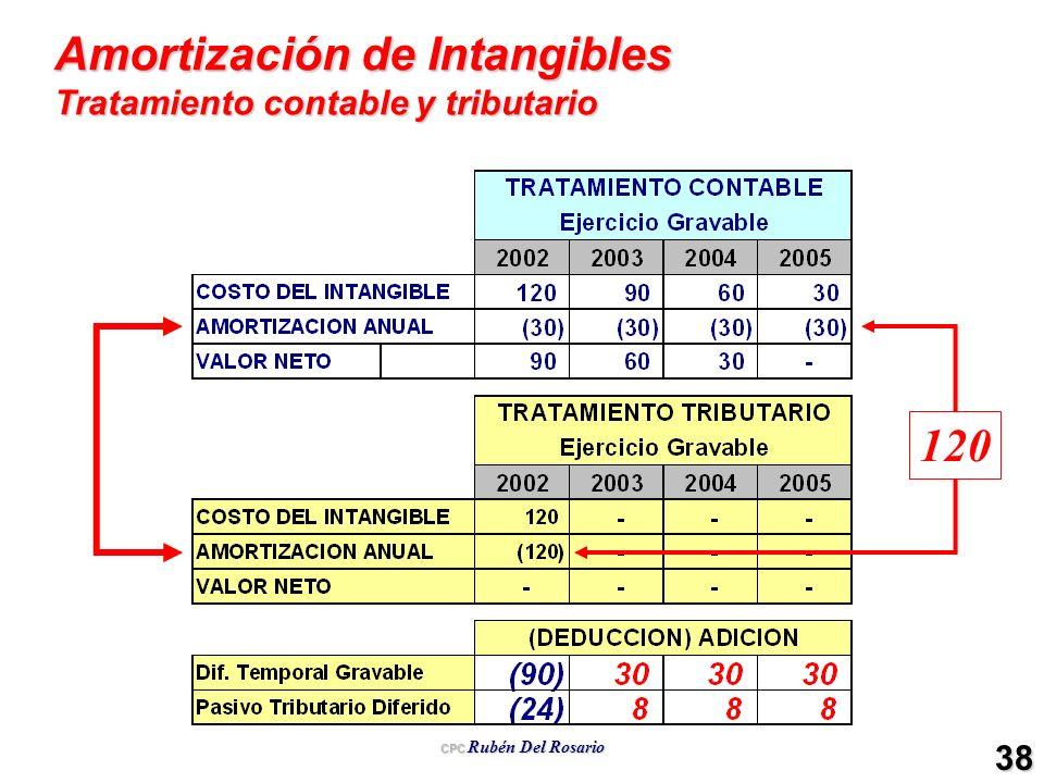 Amortización de Intangibles Tratamiento contable y tributario