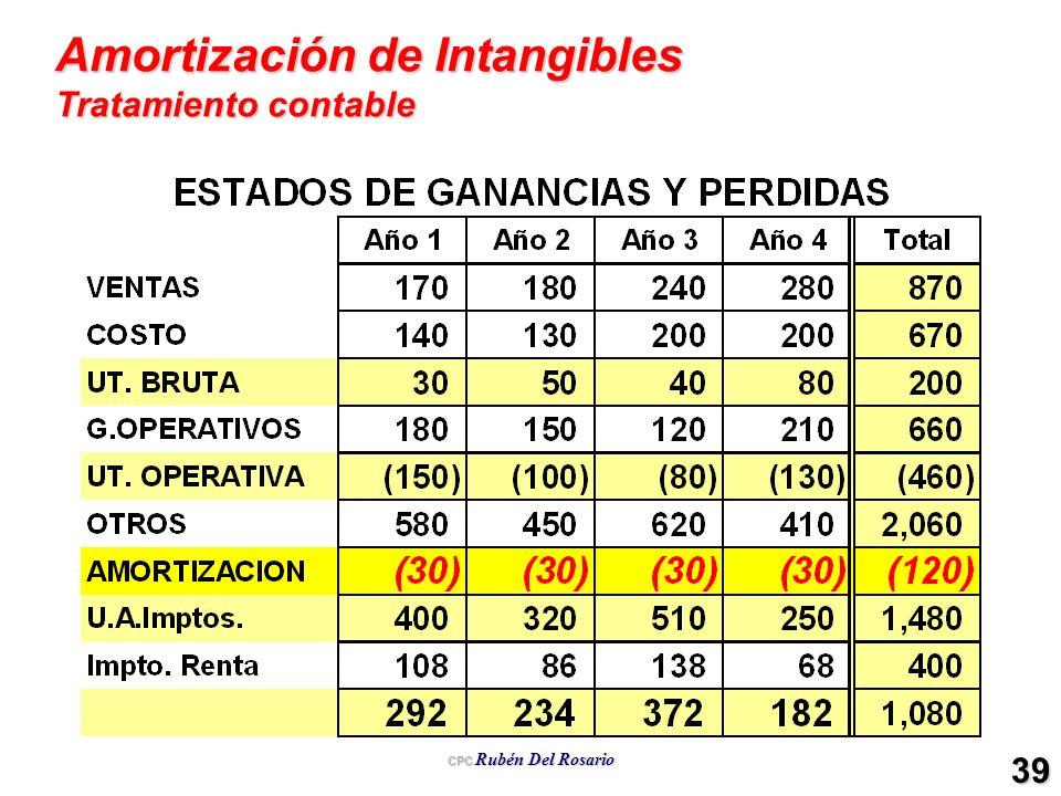 Amortización de Intangibles Tratamiento contable