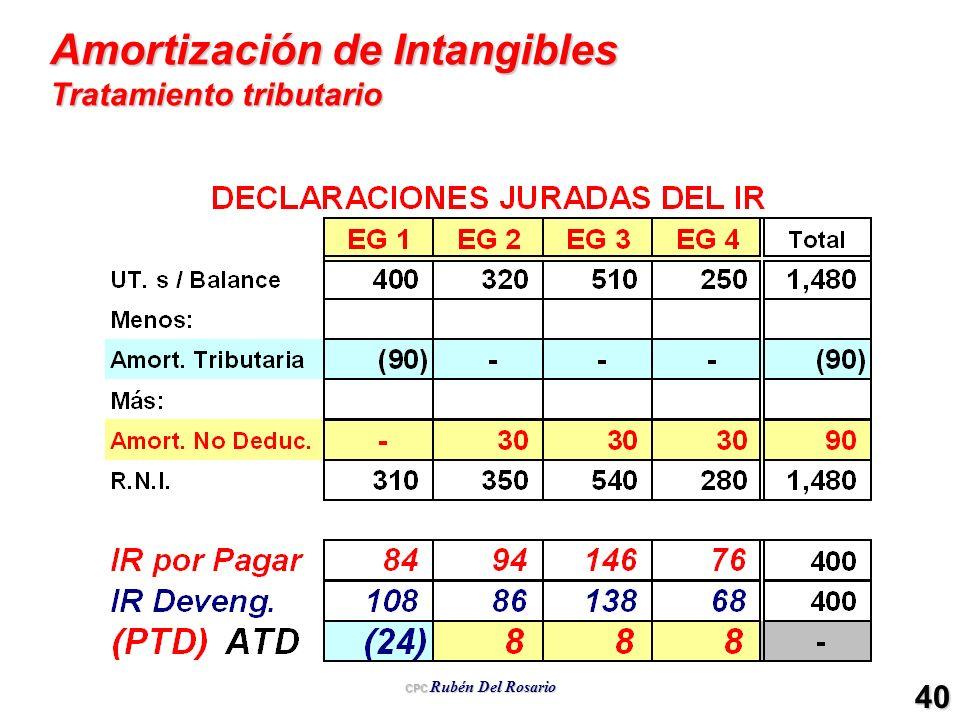 Amortización de Intangibles Tratamiento tributario