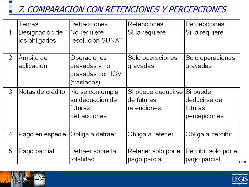7. COMPARACION CON RETENCIONES Y PERCEPCIONES