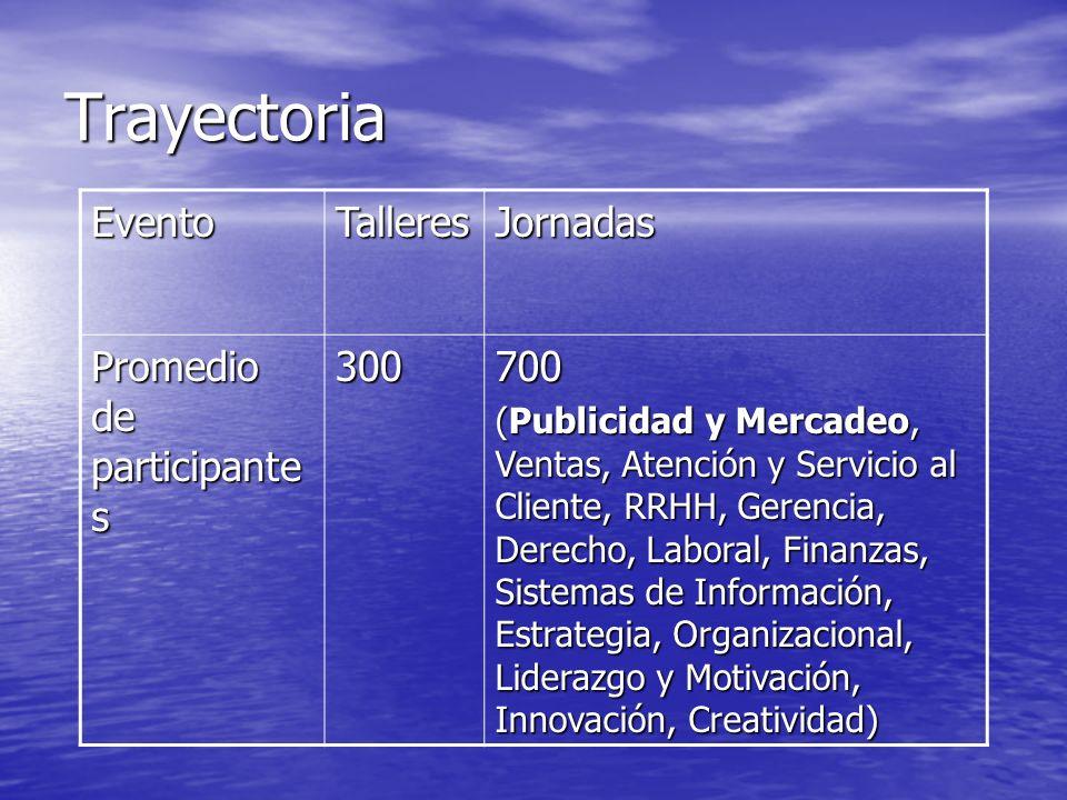 Trayectoria Evento Talleres Jornadas Promedio de participantes 300 700