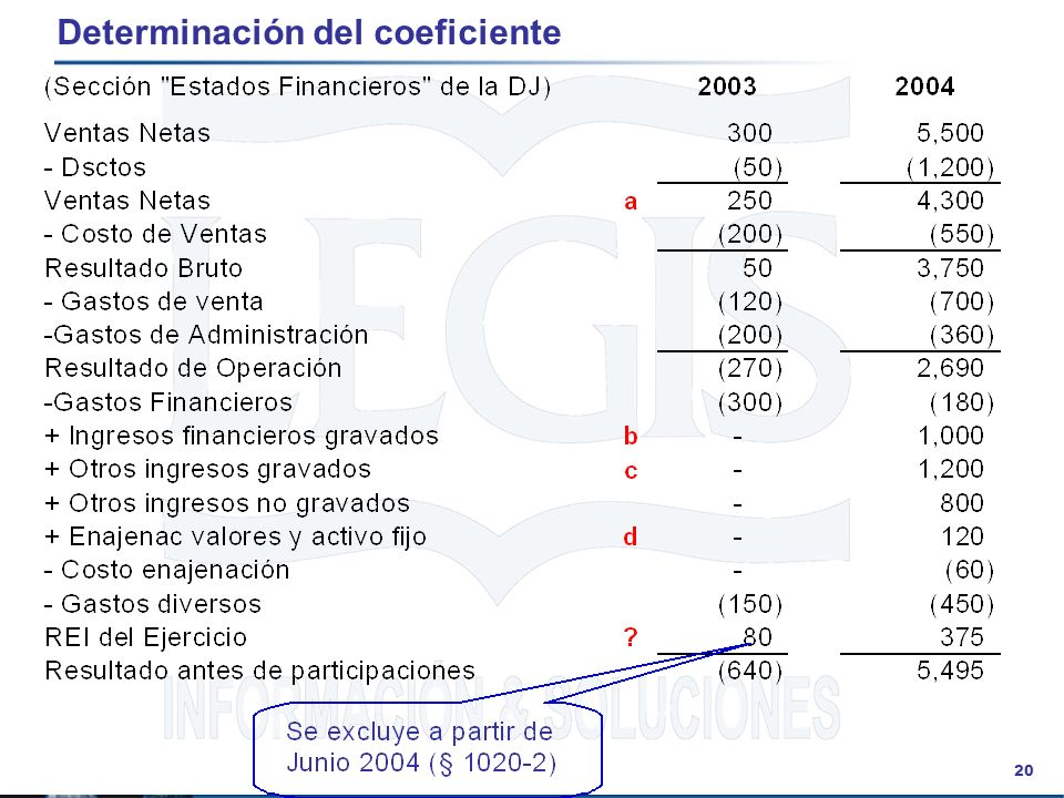 Determinación del coeficiente