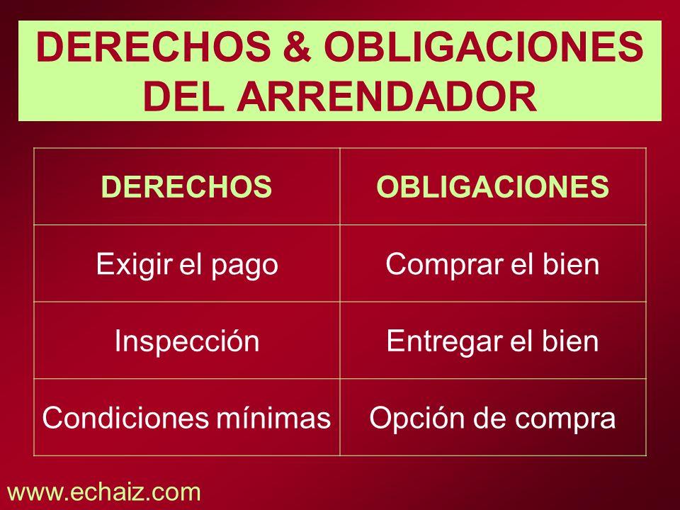 DERECHOS & OBLIGACIONES DEL ARRENDADOR
