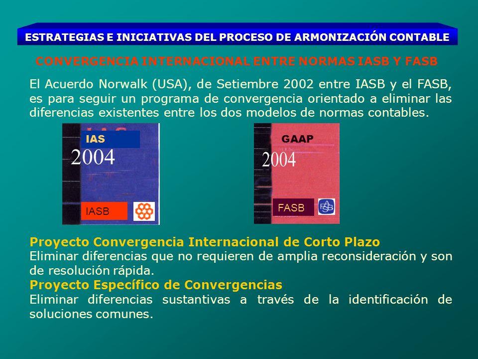 Proyecto Convergencia Internacional de Corto Plazo