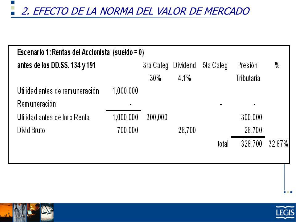 2. EFECTO DE LA NORMA DEL VALOR DE MERCADO