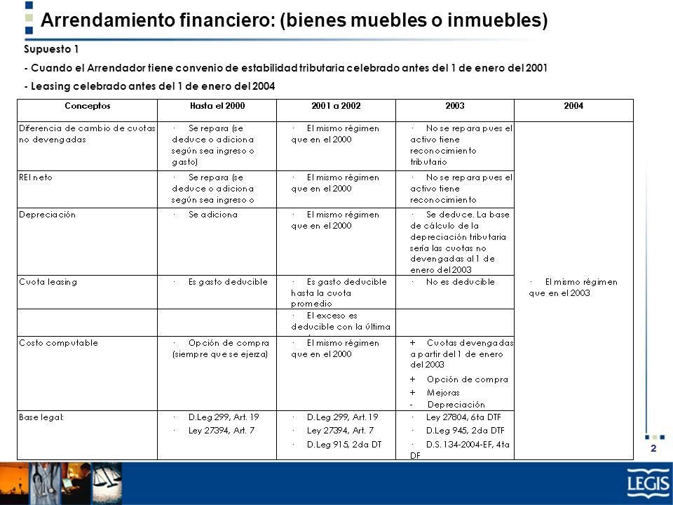 Arrendamiento financiero: (bienes muebles o inmuebles)