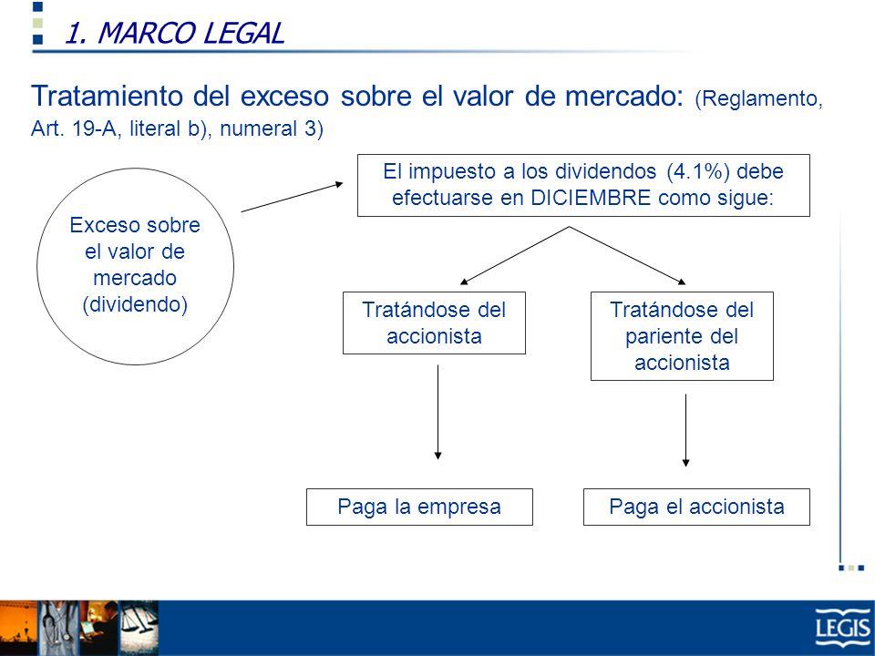 1. MARCO LEGAL Tratamiento del exceso sobre el valor de mercado: (Reglamento, Art. 19-A, literal b), numeral 3)