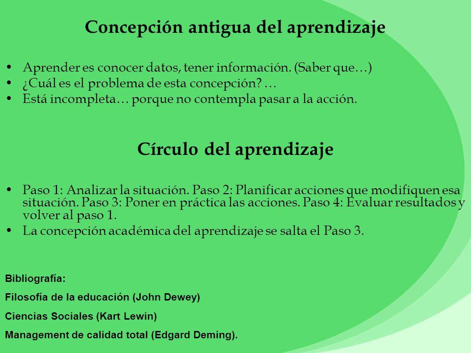 Concepción antigua del aprendizaje Círculo del aprendizaje