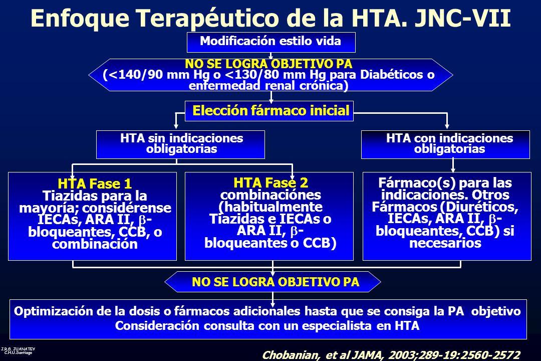 Enfoque Terapéutico de la HTA. JNC-VII
