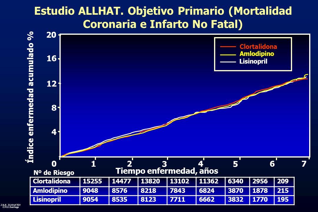 Índice enfermedad acumulado % Tiempo enfermedad, años