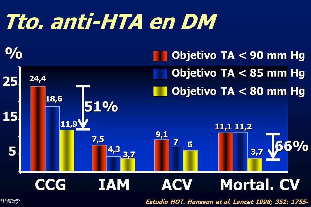 Tto. anti-HTA en DM % CCG IAM ACV Mortal. CV 51% 66% 25 15 5