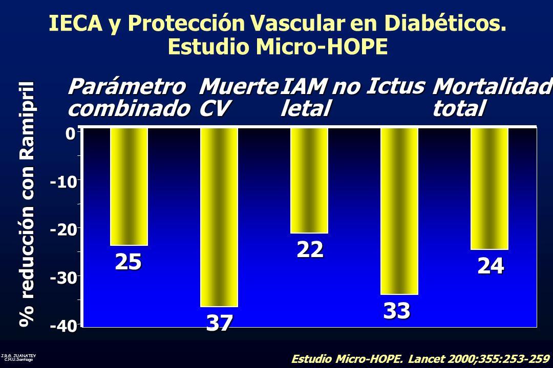 IECA y Protección Vascular en Diabéticos.