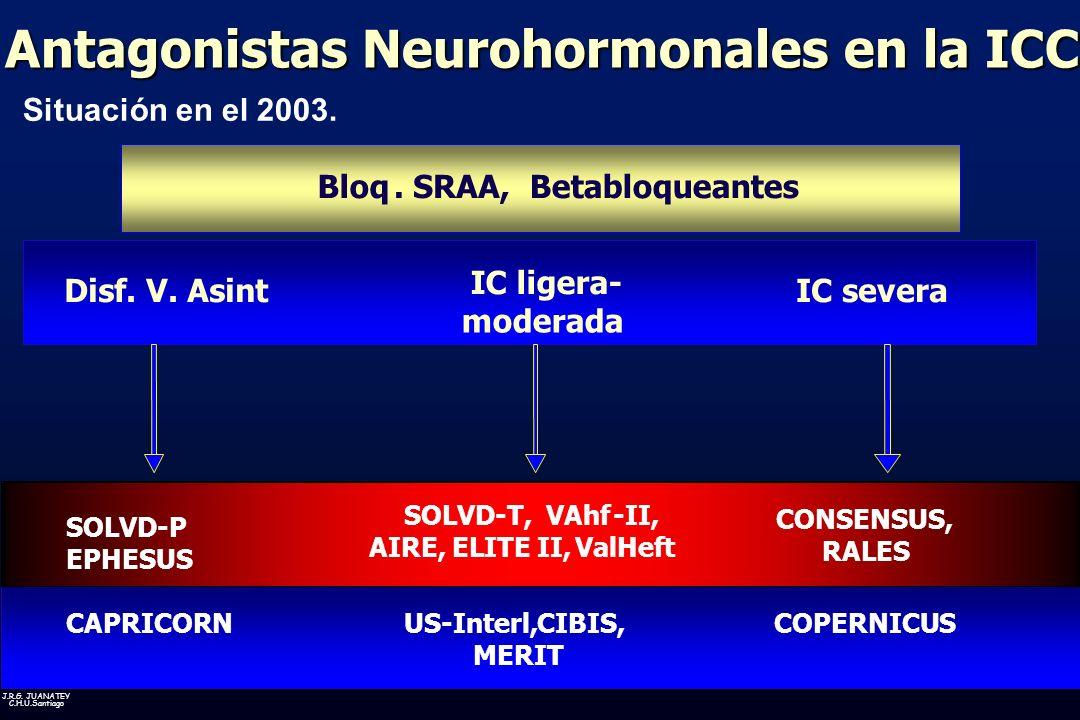 Antagonistas Neurohormonales en la ICC