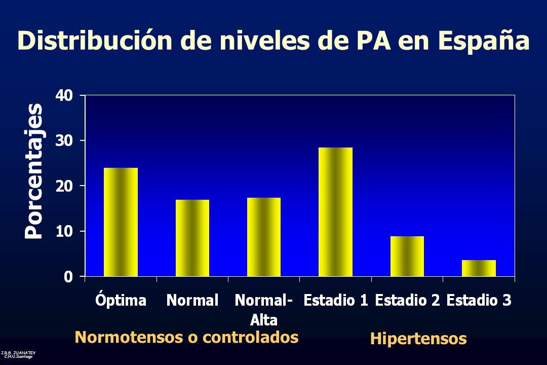 Distribución de niveles de PA en España Normotensos o controlados