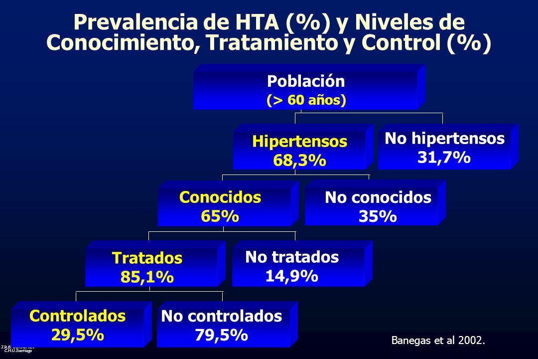 Prevalencia de HTA (%) y Niveles de Conocimiento, Tratamiento y Control (%)