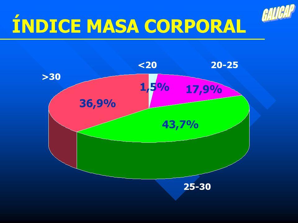ÍNDICE MASA CORPORAL 1,5% 17,9% 36,9% 43,7% GALICAP <20 20-25